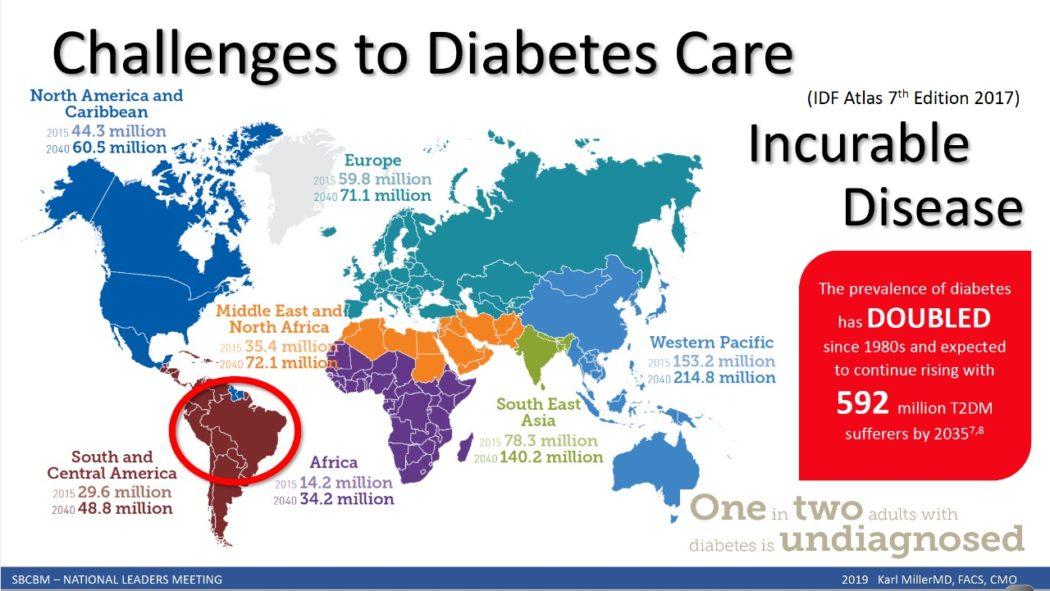 Número de pessoas com Diabetes Tipo 2 deverá triplicar em 17 anos