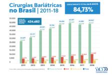 Cirurgia bariátrica cresce 84,73% entre 2011 e 2018